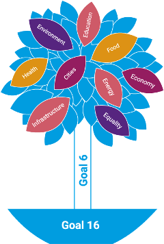 WIGO_Figure_1.1_The_SDGs_tree (2)