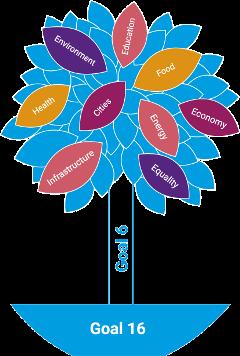 WIGO_Figure_1.1_The_SDGs_tree (2)