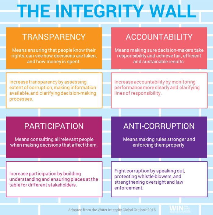 Integrity Wall - Transparency, Accountability, Participation, Anti-Corruption