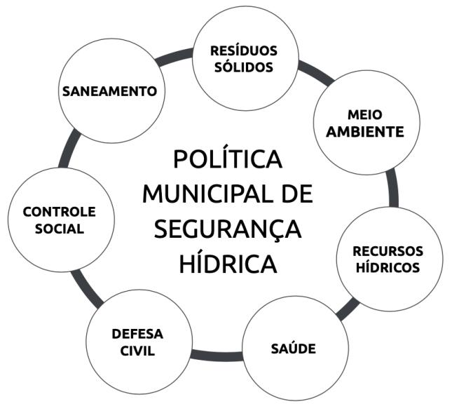 Brasil - politica municipal de sguranca hidrica